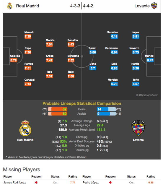 Posibles onces Real Madrid vs Levante