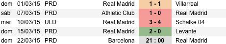 Últimos resultados Real Madrid