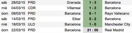 Últimos resultados Barça
