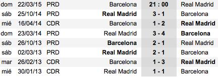Últimos enfrentamientos Barça - Madrid